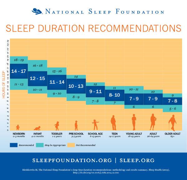 Πόσες ώρες πρέπει να κοιμόμαστε μικροί και μεγάλοι;